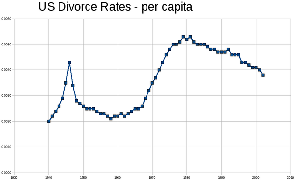 US Divorce Rates graph.png
